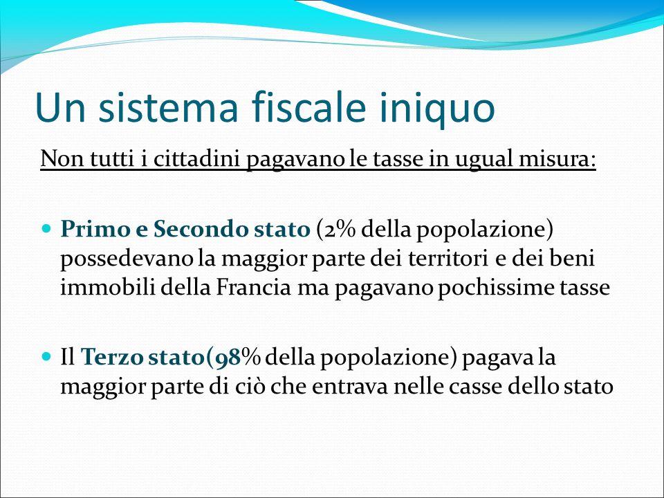 Un sistema fiscale iniquo Non tutti i cittadini pagavano le tasse in ugual misura: Primo e Secondo stato (2% della popolazione) possedevano la maggior