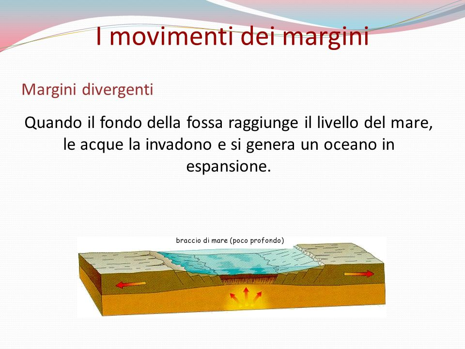 Margini divergenti Quando il fondo della fossa raggiunge il livello del mare, le acque la invadono e si genera un oceano in espansione.
