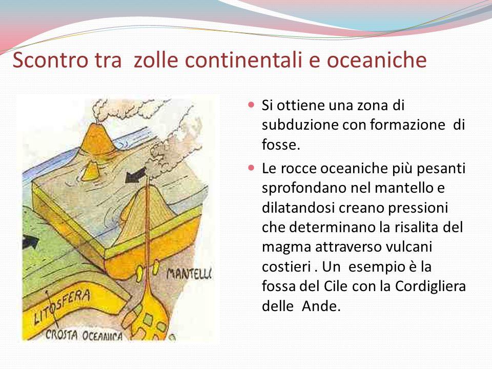 Scontro tra zolle continentali e oceaniche Si ottiene una zona di subduzione con formazione di fosse. Le rocce oceaniche più pesanti sprofondano nel m