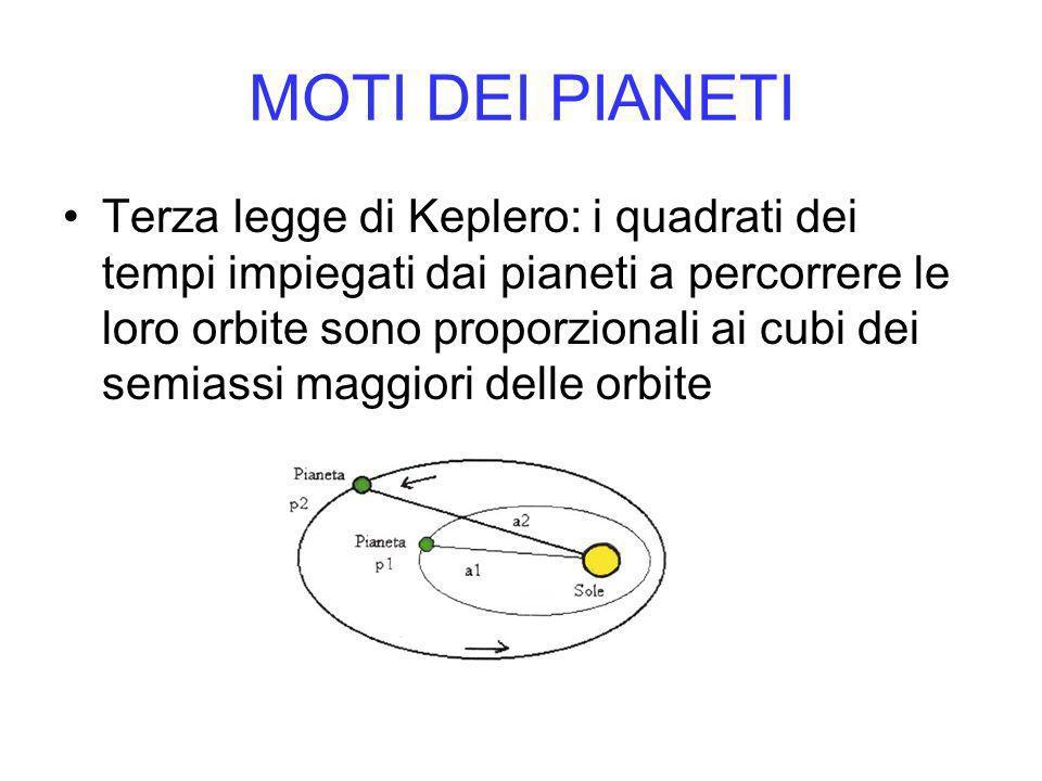 MOTI DEI PIANETI Terza legge di Keplero: i quadrati dei tempi impiegati dai pianeti a percorrere le loro orbite sono proporzionali ai cubi dei semiassi maggiori delle orbite