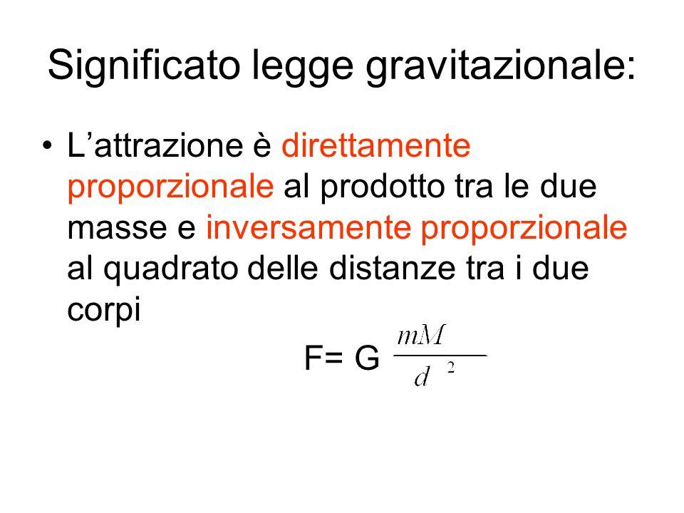 Significato legge gravitazionale: Lattrazione è direttamente proporzionale al prodotto tra le due masse e inversamente proporzionale al quadrato delle