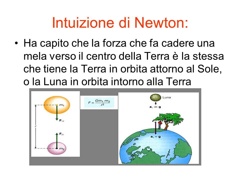 Intuizione di Newton: Ha capito che la forza che fa cadere una mela verso il centro della Terra è la stessa che tiene la Terra in orbita attorno al So
