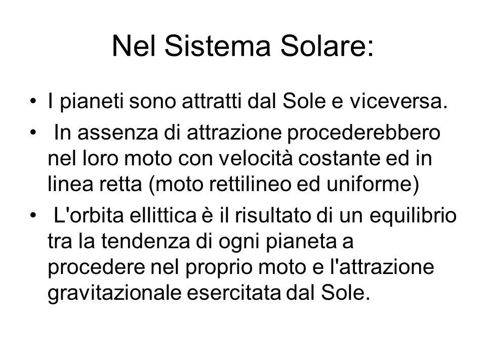 Nel Sistema Solare: I pianeti sono attratti dal Sole e viceversa. In assenza di attrazione procederebbero nel loro moto con velocità costante ed in li