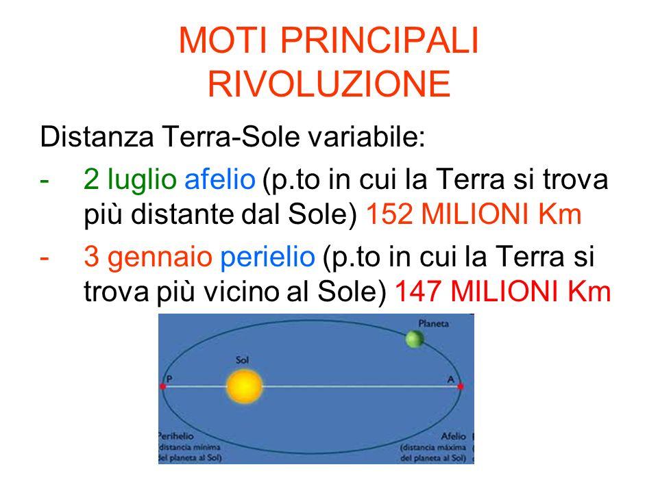 MOTI PRINCIPALI RIVOLUZIONE Distanza Terra-Sole variabile: -2 luglio afelio (p.to in cui la Terra si trova più distante dal Sole) 152 MILIONI Km -3 ge