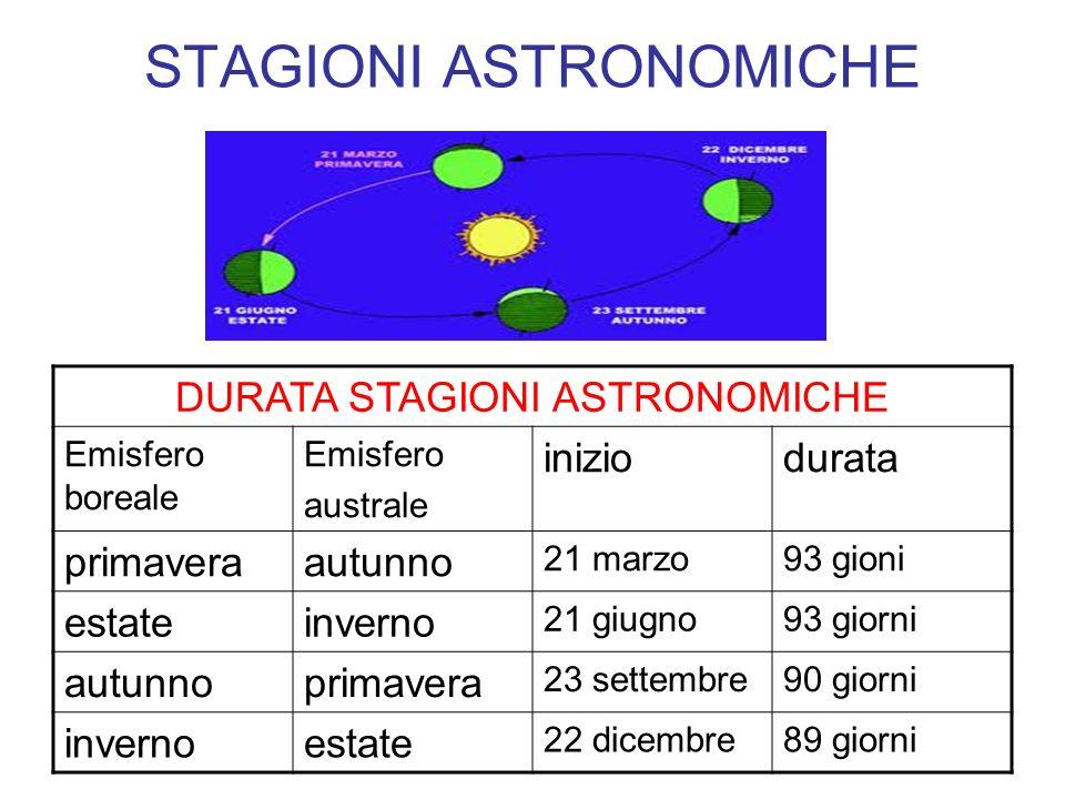 STAGIONI ASTRONOMICHE DURATA STAGIONI ASTRONOMICHE Emisfero boreale Emisfero australe iniziodurata primaveraautunno 21 marzo93 gioni estateinverno 21