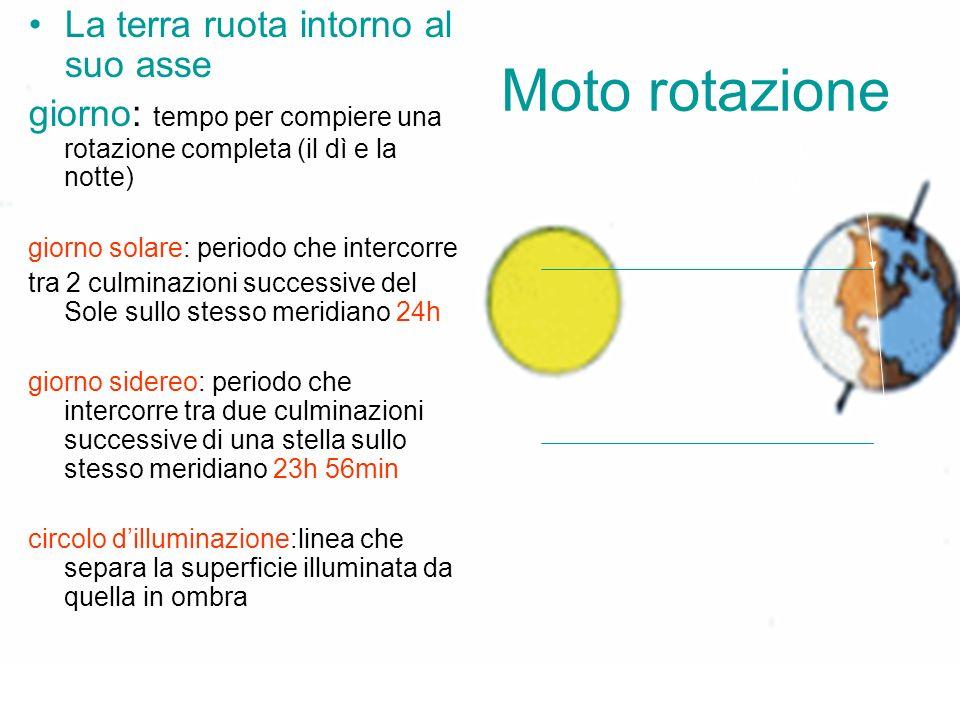 Moto rotazione Circolo illuminazione La terra ruota intorno al suo asse giorno: tempo per compiere una rotazione completa (il dì e la notte) giorno so