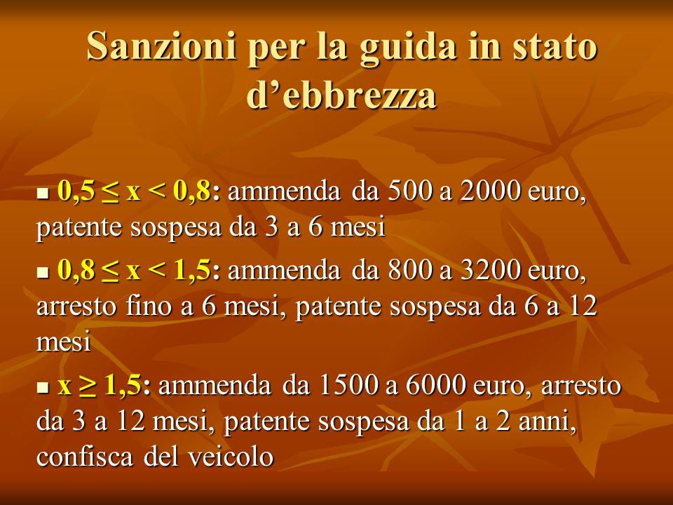 Sanzioni per la guida in stato debbrezza 0,5 x < 0,8: ammenda da 500 a 2000 euro, patente sospesa da 3 a 6 mesi 0,5 x < 0,8: ammenda da 500 a 2000 euro, patente sospesa da 3 a 6 mesi 0,8 x < 1,5: ammenda da 800 a 3200 euro, arresto fino a 6 mesi, patente sospesa da 6 a 12 mesi 0,8 x < 1,5: ammenda da 800 a 3200 euro, arresto fino a 6 mesi, patente sospesa da 6 a 12 mesi x 1,5: ammenda da 1500 a 6000 euro, arresto da 3 a 12 mesi, patente sospesa da 1 a 2 anni, confisca del veicolo x 1,5: ammenda da 1500 a 6000 euro, arresto da 3 a 12 mesi, patente sospesa da 1 a 2 anni, confisca del veicolo