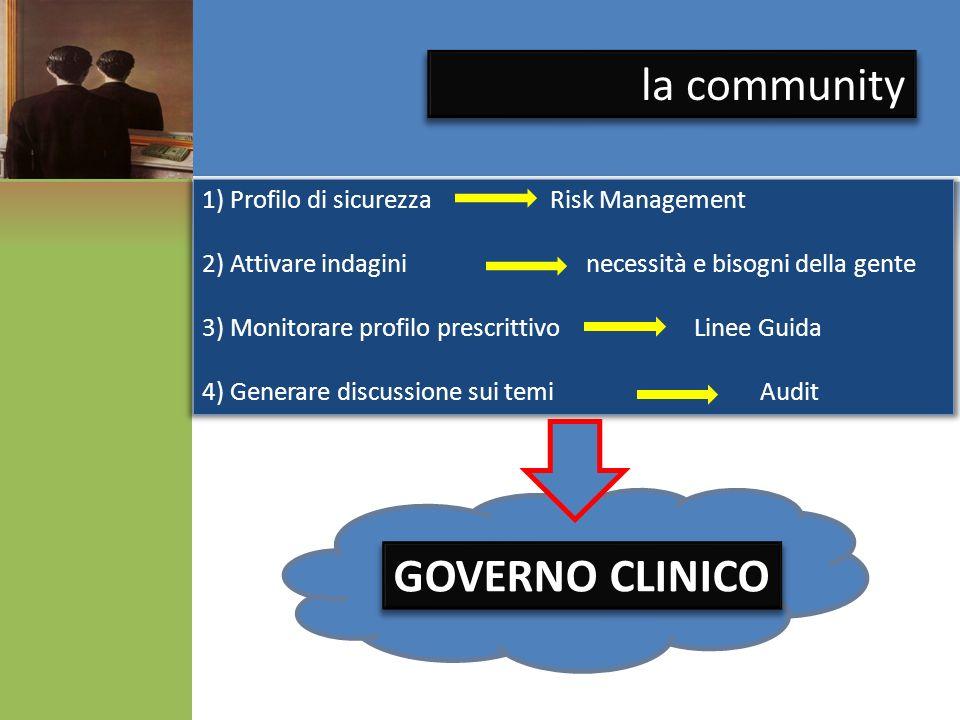1) Profilo di sicurezza Risk Management 2) Attivare indagininecessità e bisogni della gente 3) Monitorare profilo prescrittivo Linee Guida 4) Generare discussione sui temi Audit