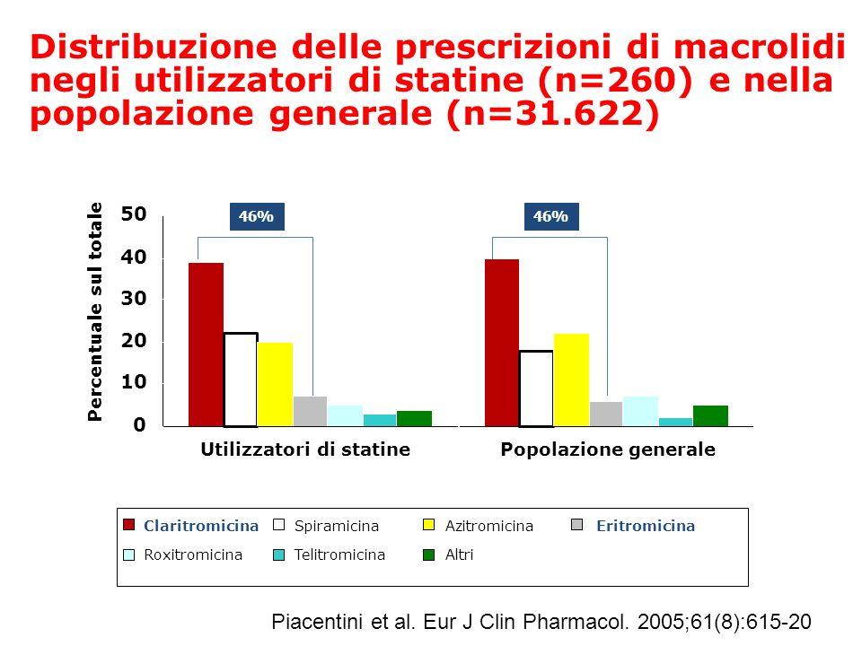 46% Distribuzione delle prescrizioni di macrolidi negli utilizzatori di statine (n=260) e nella popolazione generale (n=31.622) Percentuale sul totale