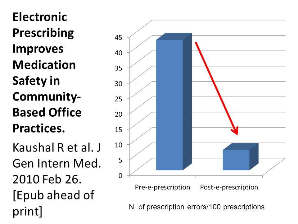 Electronic Prescribing Improves Medication Safety in Community- Based Office Practices.