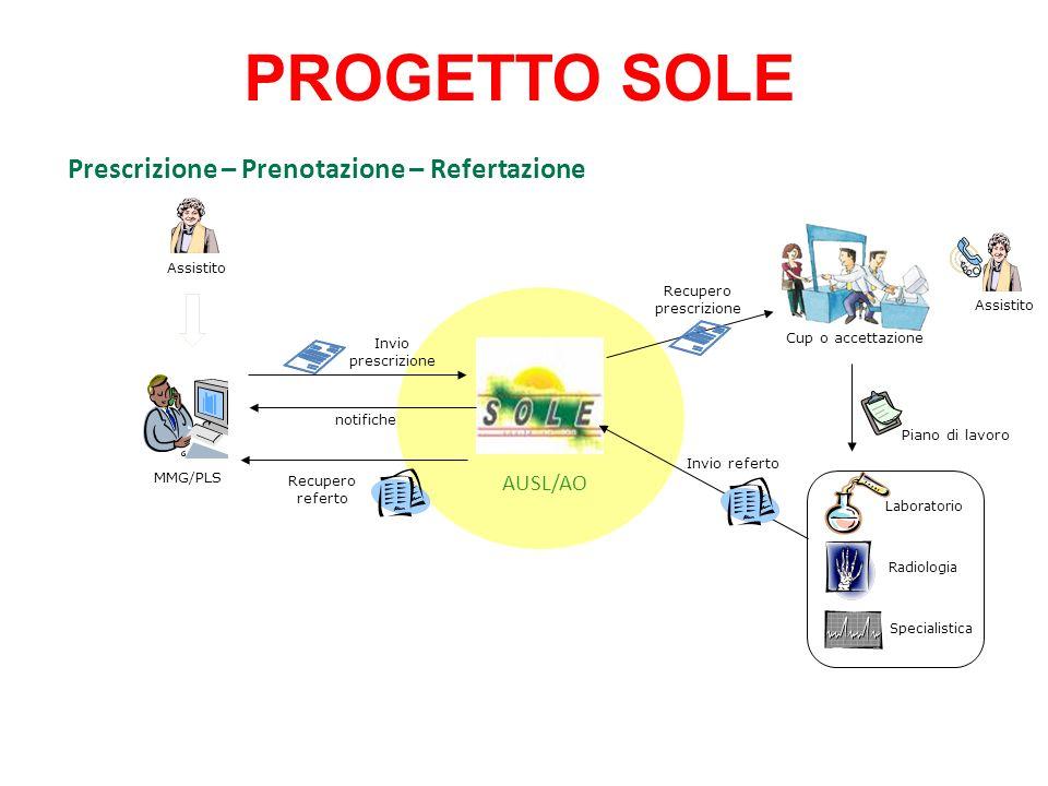 Quando il medico compila e stampa la ricetta, se è stato rilevato il consenso sullapplicativo, ed utilizza le prestazioni del Catalogo SOLE, i dati vengono inviati al sistema SOLE.
