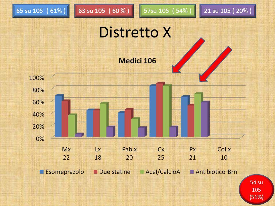 Distretto X 65 su 105 ( 61% )63 su 105 ( 60 % )57su 105 ( 54% )21 su 105 ( 20% ) 54 su 105 (51%)