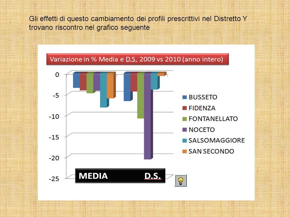 Gli effetti di questo cambiamento dei profili prescrittivi nel Distretto Y trovano riscontro nel grafico seguente