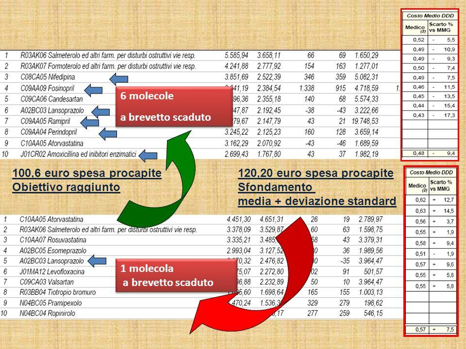 120,20 euro spesa procapite Sfondamento media + deviazione standard 100,6 euro spesa procapite Obiettivo raggiunto 1 molecola a brevetto scaduto 1 mol