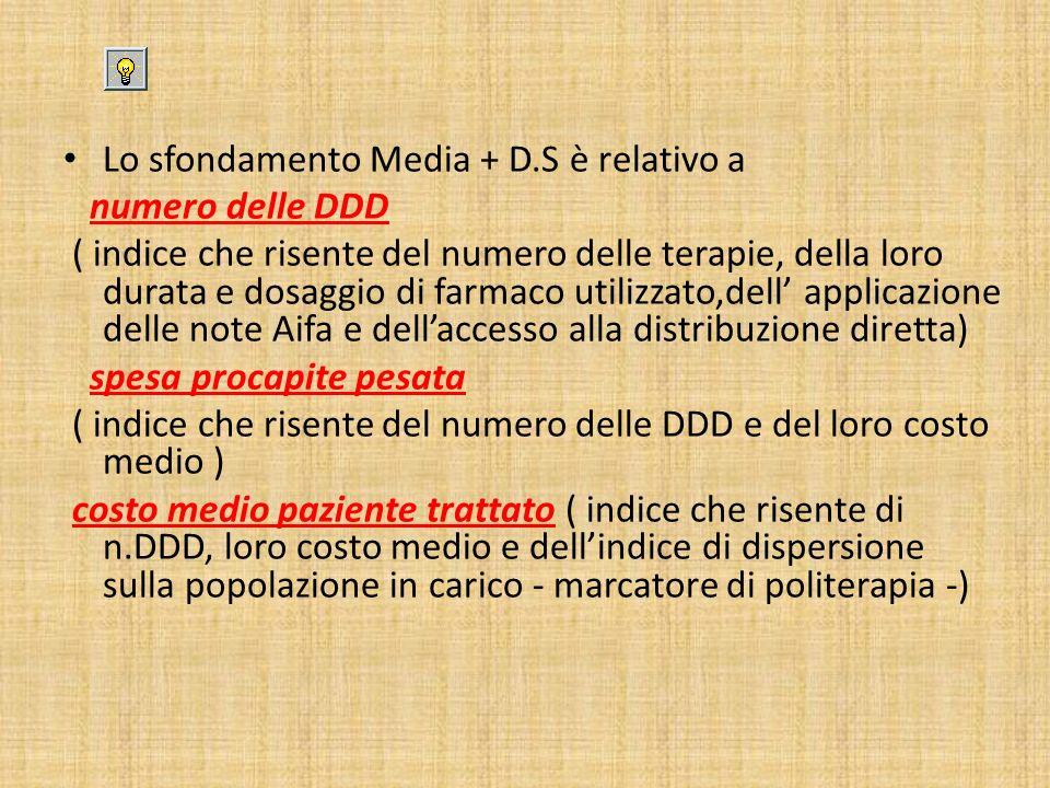 Lo sfondamento Media + D.S è relativo a numero delle DDD ( indice che risente del numero delle terapie, della loro durata e dosaggio di farmaco utiliz