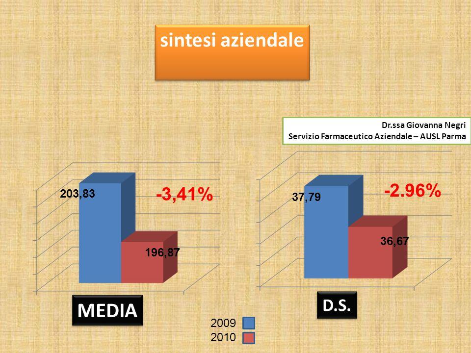 MEDIA D.S.