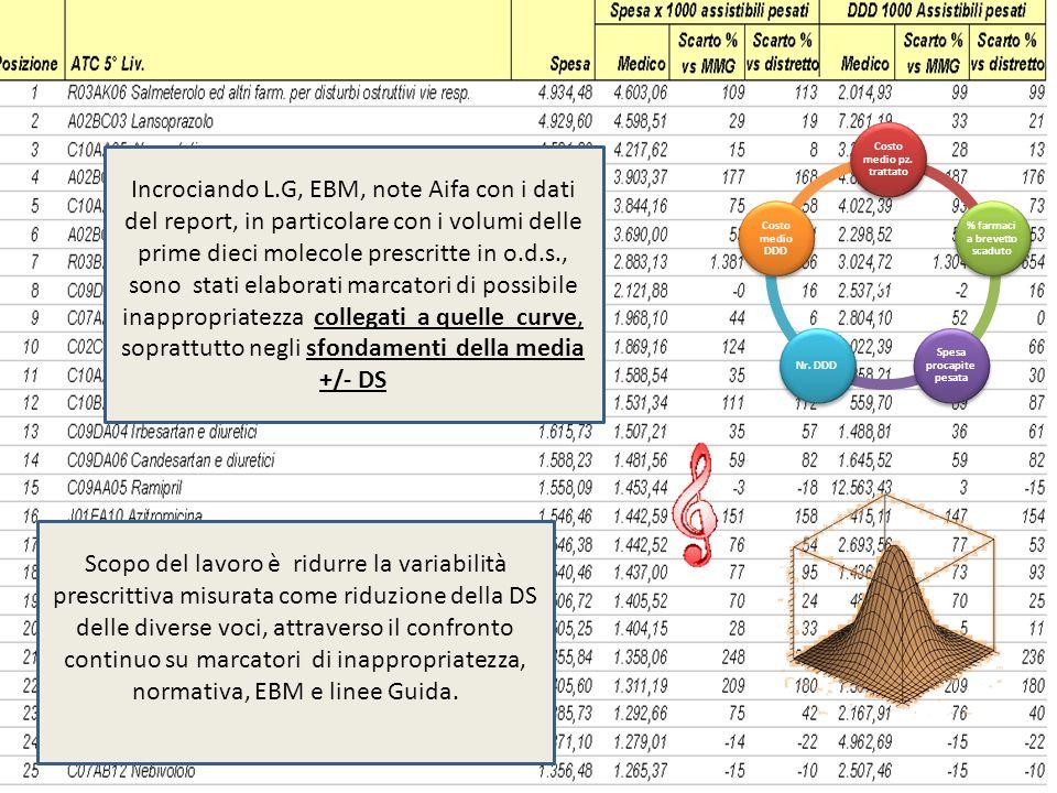 Scopo del lavoro è ridurre la variabilità prescrittiva misurata come riduzione della DS delle diverse voci, attraverso il confronto continuo su marcatori di inappropriatezza, normativa, EBM e linee Guida.