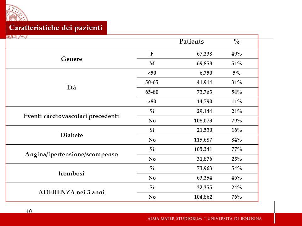 40 Patients% Genere F67,23849% M69,85851% Età <506,7505% 50-6541,91431% 65-8073,76354% >8014,79011% Eventi cardiovascolari precedenti Sì29,14421% No10