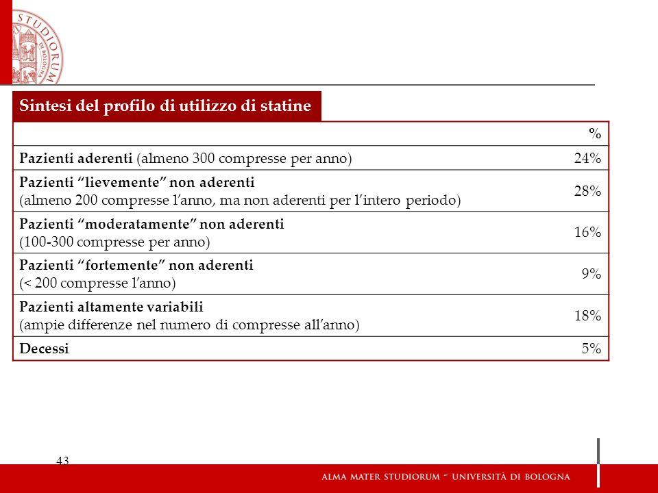 43 % Pazienti aderenti (almeno 300 compresse per anno)24% Pazienti lievemente non aderenti (almeno 200 compresse lanno, ma non aderenti per lintero pe
