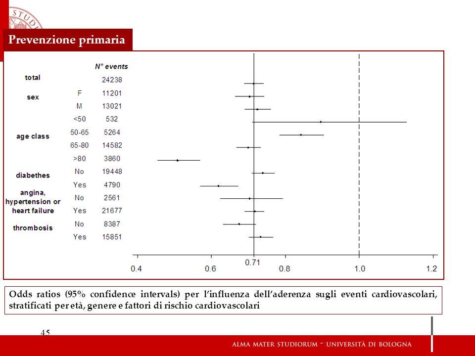 45 Odds ratios (95% confidence intervals) per linfluenza delladerenza sugli eventi cardiovascolari, stratificati per età, genere e fattori di rischio