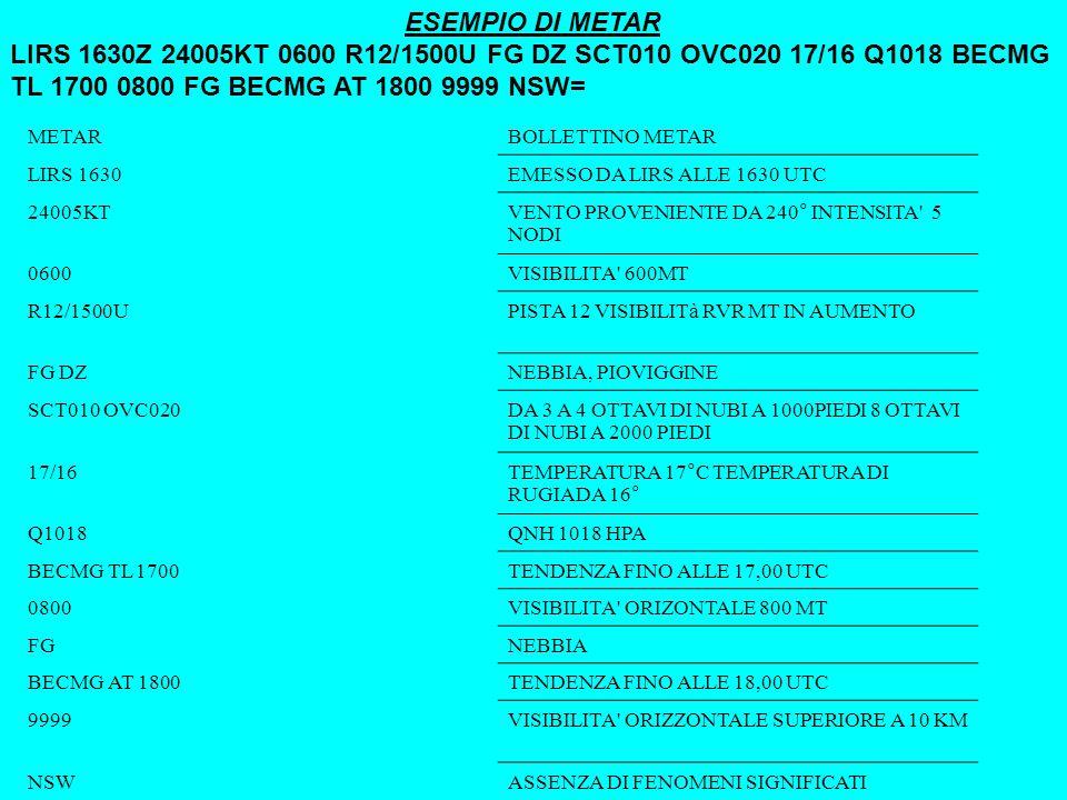 ESEMPIO DI METAR LIRS 1630Z 24005KT 0600 R12/1500U FG DZ SCT010 OVC020 17/16 Q1018 BECMG TL 1700 0800 FG BECMG AT 1800 9999 NSW= METARBOLLETTINO METAR LIRS 1630EMESSO DA LIRS ALLE 1630 UTC 24005KTVENTO PROVENIENTE DA 240° INTENSITA 5 NODI 0600VISIBILITA 600MT R12/1500UPISTA 12 VISIBILITà RVR MT IN AUMENTO FG DZNEBBIA, PIOVIGGINE SCT010 OVC020DA 3 A 4 OTTAVI DI NUBI A 1000PIEDI 8 OTTAVI DI NUBI A 2000 PIEDI 17/16TEMPERATURA 17°C TEMPERATURA DI RUGIADA 16° Q1018QNH 1018 HPA BECMG TL 1700TENDENZA FINO ALLE 17,00 UTC 0800VISIBILITA ORIZONTALE 800 MT FGNEBBIA BECMG AT 1800TENDENZA FINO ALLE 18,00 UTC 9999VISIBILITA ORIZZONTALE SUPERIORE A 10 KM NSWASSENZA DI FENOMENI SIGNIFICATI