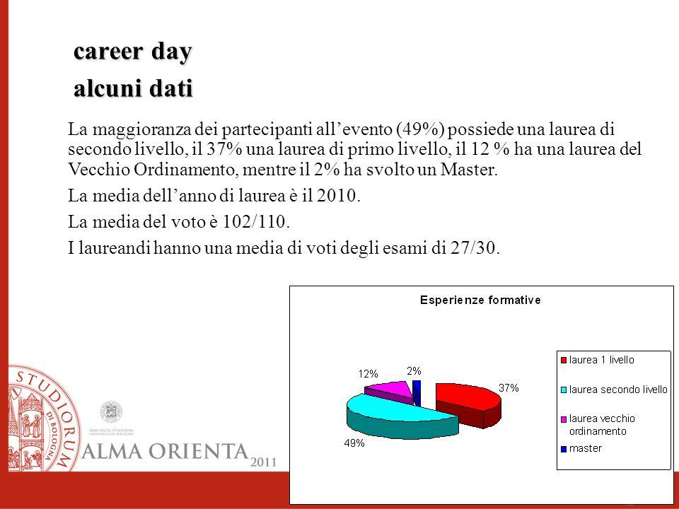 career day alcuni dati La maggioranza dei partecipanti allevento (49%) possiede una laurea di secondo livello, il 37% una laurea di primo livello, il