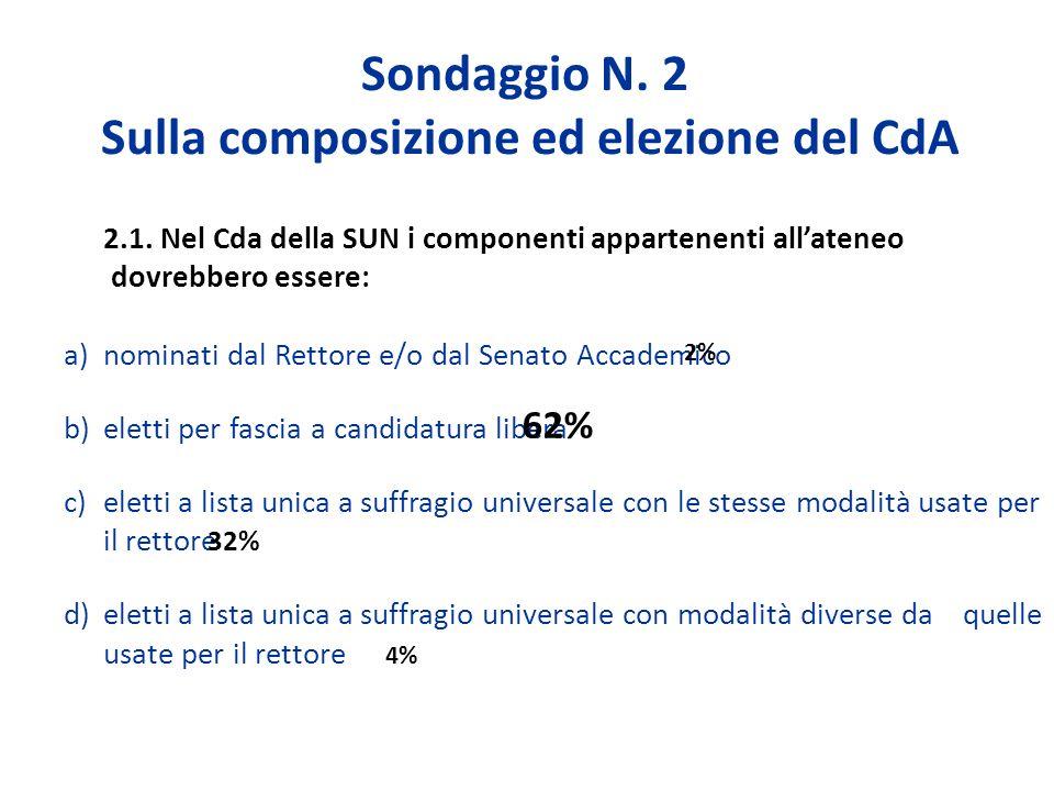 Sondaggio N. 2 Sulla composizione ed elezione del CdA 2.1.