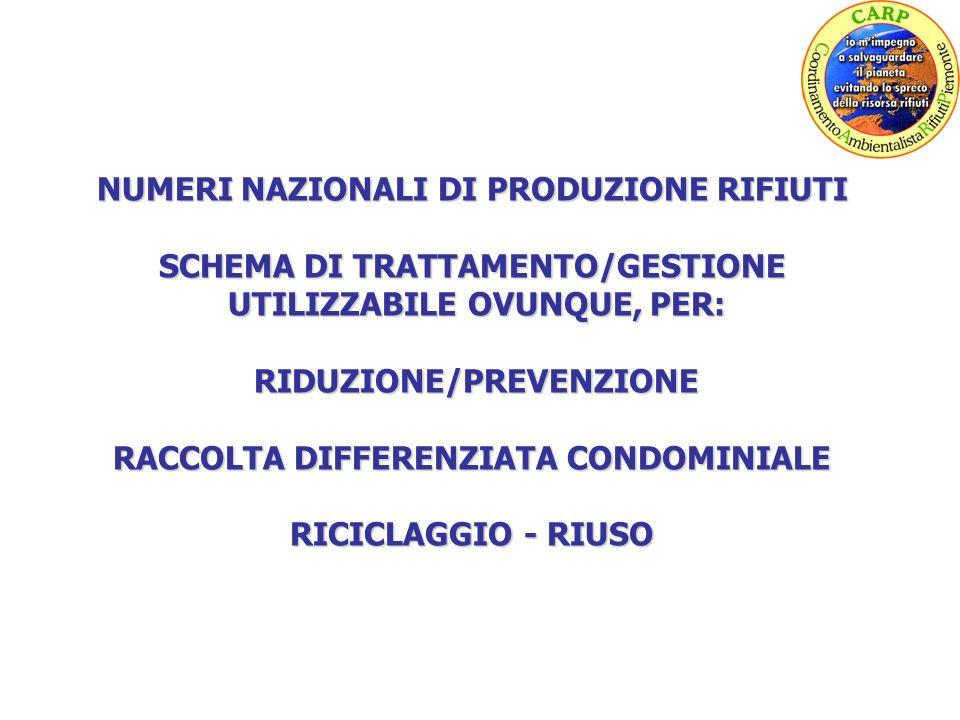 NUMERI NAZIONALI DI PRODUZIONE RIFIUTI SCHEMA DI TRATTAMENTO/GESTIONE UTILIZZABILE OVUNQUE, PER: UTILIZZABILE OVUNQUE, PER: RIDUZIONE/PREVENZIONE RIDUZIONE/PREVENZIONE RACCOLTA DIFFERENZIATA CONDOMINIALE RICICLAGGIO - RIUSO