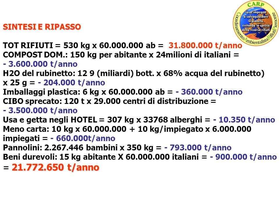 SINTESI E RIPASSO TOT RIFIUTI = 530 kg x 60.000.000 ab = 31.800.000 t/anno COMPOST DOM.: 150 kg per abitante x 24milioni di italiani = - 3.600.000 t/anno H2O del rubinetto: 12 9 (miliardi) bott.