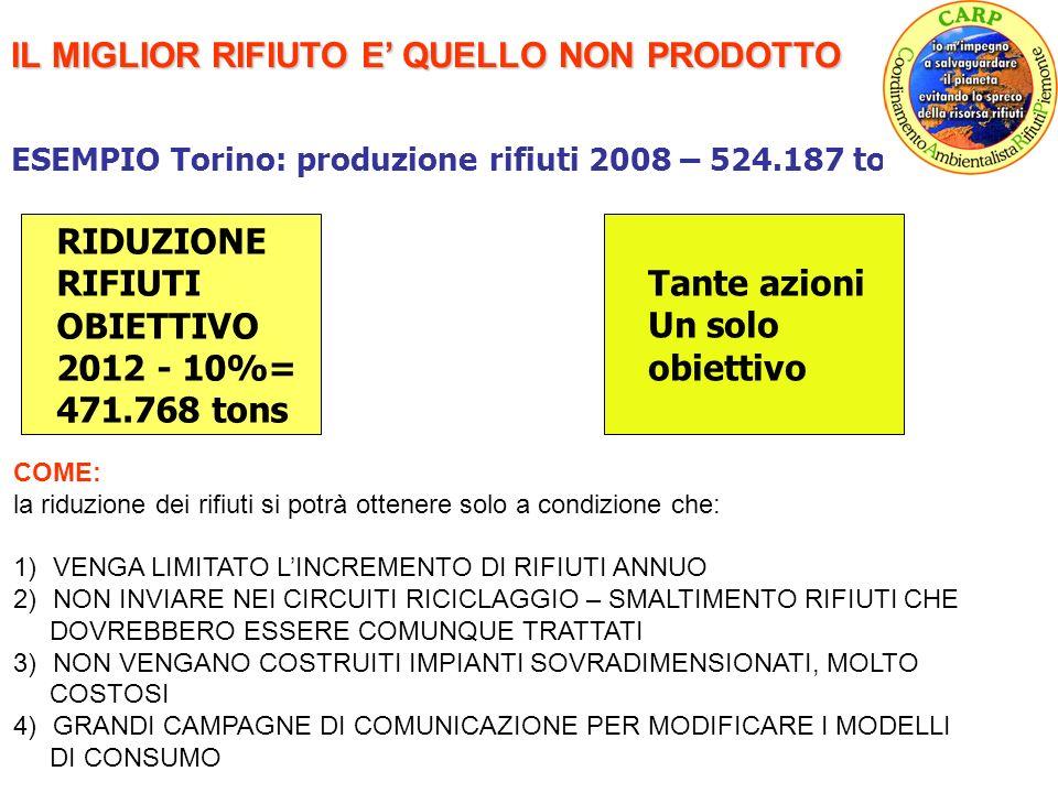 IL MIGLIOR RIFIUTO E QUELLO NON PRODOTTO ESEMPIO Torino: produzione rifiuti 2008 – 524.187 tons COME: la riduzione dei rifiuti si potrà ottenere solo a condizione che: 1)VENGA LIMITATO LINCREMENTO DI RIFIUTI ANNUO 2)NON INVIARE NEI CIRCUITI RICICLAGGIO – SMALTIMENTO RIFIUTI CHE DOVREBBERO ESSERE COMUNQUE TRATTATI 3)NON VENGANO COSTRUITI IMPIANTI SOVRADIMENSIONATI, MOLTO COSTOSI 4)GRANDI CAMPAGNE DI COMUNICAZIONE PER MODIFICARE I MODELLI DI CONSUMO RIDUZIONE RIFIUTI OBIETTIVO 2012 - 10%= 471.768 tons Tante azioni Un solo obiettivo