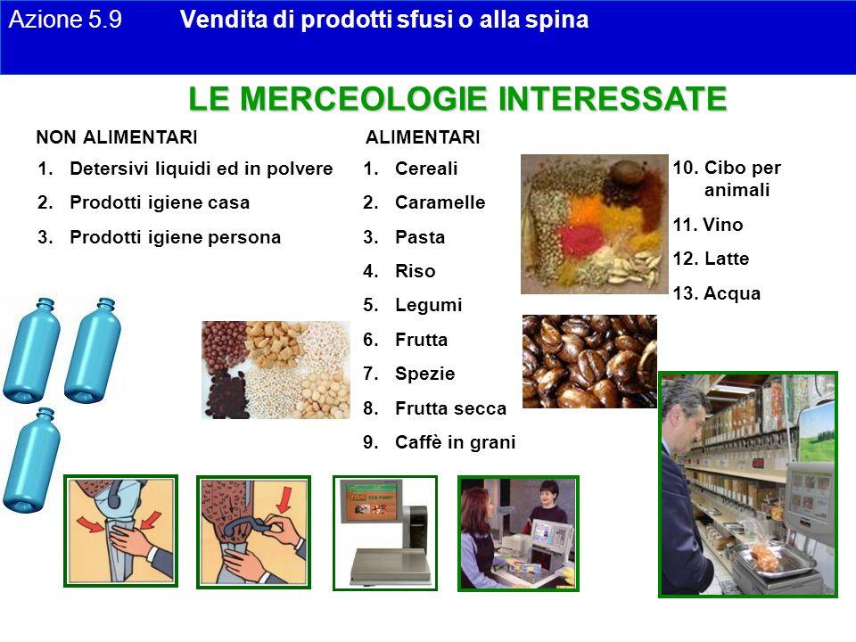 LE MERCEOLOGIE INTERESSATE 1.Detersivi liquidi ed in polvere 2.Prodotti igiene casa 3.Prodotti igiene persona 1.Cereali 2.Caramelle 3.Pasta 4.Riso 5.L