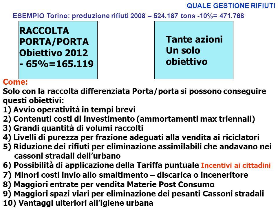 QUALE GESTIONE RIFIUTI RACCOLTA PORTA/PORTA Obiettivo 2012 - 65%=165.119 ESEMPIO Torino: produzione rifiuti 2008 – 524.187 tons -10%= 471.768 Come: Solo con la raccolta differenziata Porta/porta si possono conseguire questi obiettivi: 1)Avvio operatività in tempi brevi 2)Contenuti costi di investimento (ammortamenti max triennali) 3)Grandi quantità di volumi raccolti 4)Livelli di purezza per frazione adeguati alla vendita ai riciclatori 5)Riduzione dei rifiuti per eliminazione assimilabili che andavano nei cassoni stradali dellurbano 6) Possibilità di applicazione della Tariffa puntuale Incentivi ai cittadini 7 ) Minori costi invio allo smaltimento – discarica o inceneritore 8) Maggiori entrate per vendita Materie Post Consumo 9) Maggiori spazi viari per eliminazione dei pesanti Cassoni stradali 10) Vantaggi ulteriori alligiene urbana Tante azioni Un solo obiettivo