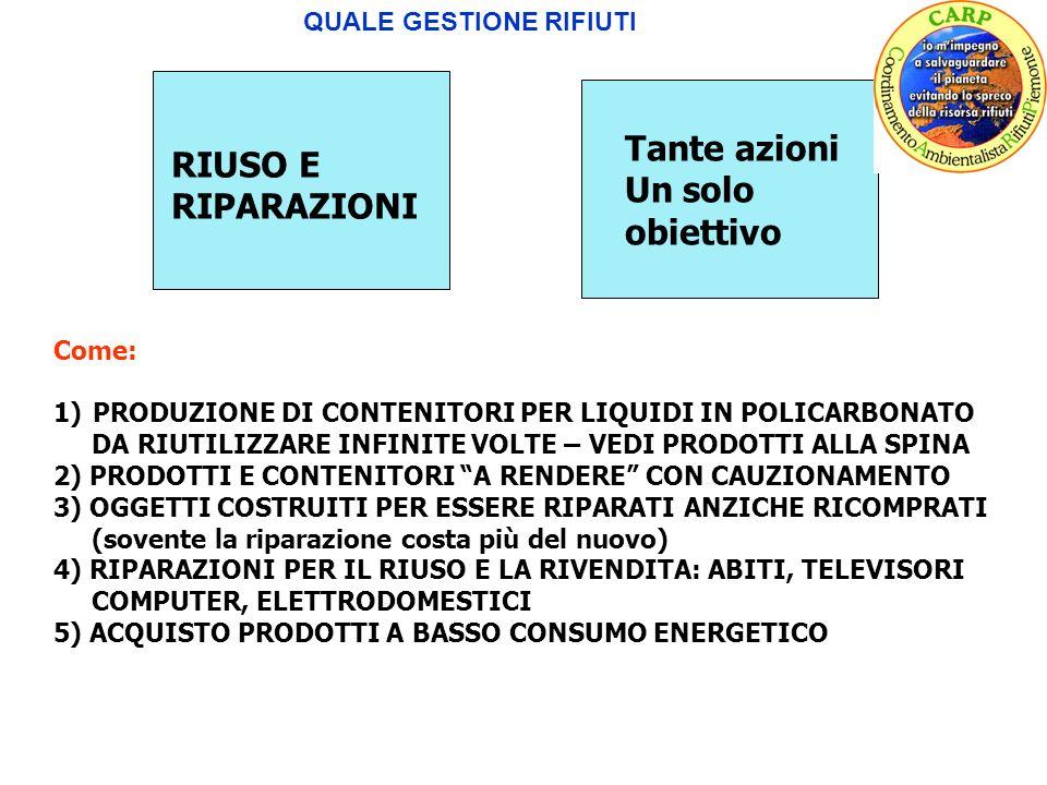 QUALE GESTIONE RIFIUTI RIUSO E RIPARAZIONI Tante azioni Un solo obiettivo RIUSO E RIPARAZIONI Come: 1)PRODUZIONE DI CONTENITORI PER LIQUIDI IN POLICARBONATO DA RIUTILIZZARE INFINITE VOLTE – VEDI PRODOTTI ALLA SPINA 2) PRODOTTI E CONTENITORI A RENDERE CON CAUZIONAMENTO 3) OGGETTI COSTRUITI PER ESSERE RIPARATI ANZICHE RICOMPRATI (sovente la riparazione costa più del nuovo) 4) RIPARAZIONI PER IL RIUSO E LA RIVENDITA: ABITI, TELEVISORI COMPUTER, ELETTRODOMESTICI 5) ACQUISTO PRODOTTI A BASSO CONSUMO ENERGETICO