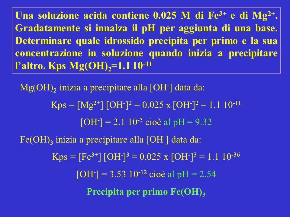 Mg(OH) 2 inizia a precipitare alla [OH - ] data da: Kps = [Mg 2+ ] [OH - ] 2 = 0.025 x [OH - ] 2 = 1.1 10 -11 [OH - ] = 2.1 10 -5 cioè al pH = 9.32 Fe(OH) 3 inizia a precipitare alla [OH - ] data da: Kps = [Fe 3+ ] [OH - ] 3 = 0.025 x [OH - ] 3 = 1.1 10 -36 [OH - ] = 3.53 10 -12 cioè al pH = 2.54 Precipita per primo Fe(OH) 3 Una soluzione acida contiene 0.025 M di Fe 3+ e di Mg 2+.