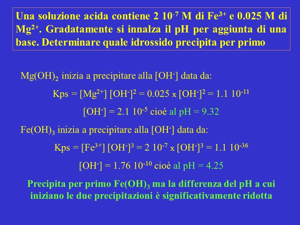 Mg(OH) 2 inizia a precipitare alla [OH - ] data da: Kps = [Mg 2+ ] [OH - ] 2 = 0.025 x [OH - ] 2 = 1.1 10 -11 [OH - ] = 2.1 10 -5 cioè al pH = 9.32 Fe(OH) 3 inizia a precipitare alla [OH - ] data da: Kps = [Fe 3+ ] [OH - ] 3 = 2 10 -7 x [OH - ] 3 = 1.1 10 -36 [OH - ] = 1.76 10 -10 cioè al pH = 4.25 Precipita per primo Fe(OH) 3 ma la differenza del pH a cui iniziano le due precipitazioni è significativamente ridotta Una soluzione acida contiene 2 10 -7 M di Fe 3+ e 0.025 M di Mg 2+.