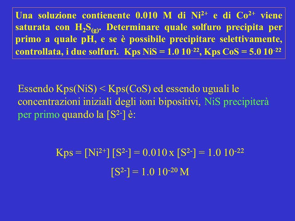 Essendo Kps(NiS) < Kps(CoS) ed essendo uguali le concentrazioni iniziali degli ioni bipositivi, NiS precipiterà per primo quando la [S 2- ] è: Kps = [Ni 2+ ] [S 2- ] = 0.010 x [S 2- ] = 1.0 10 -22 [S 2- ] = 1.0 10 -20 M Una soluzione contienente 0.010 M di Ni 2+ e di Co 2+ viene saturata con H 2 S (g).