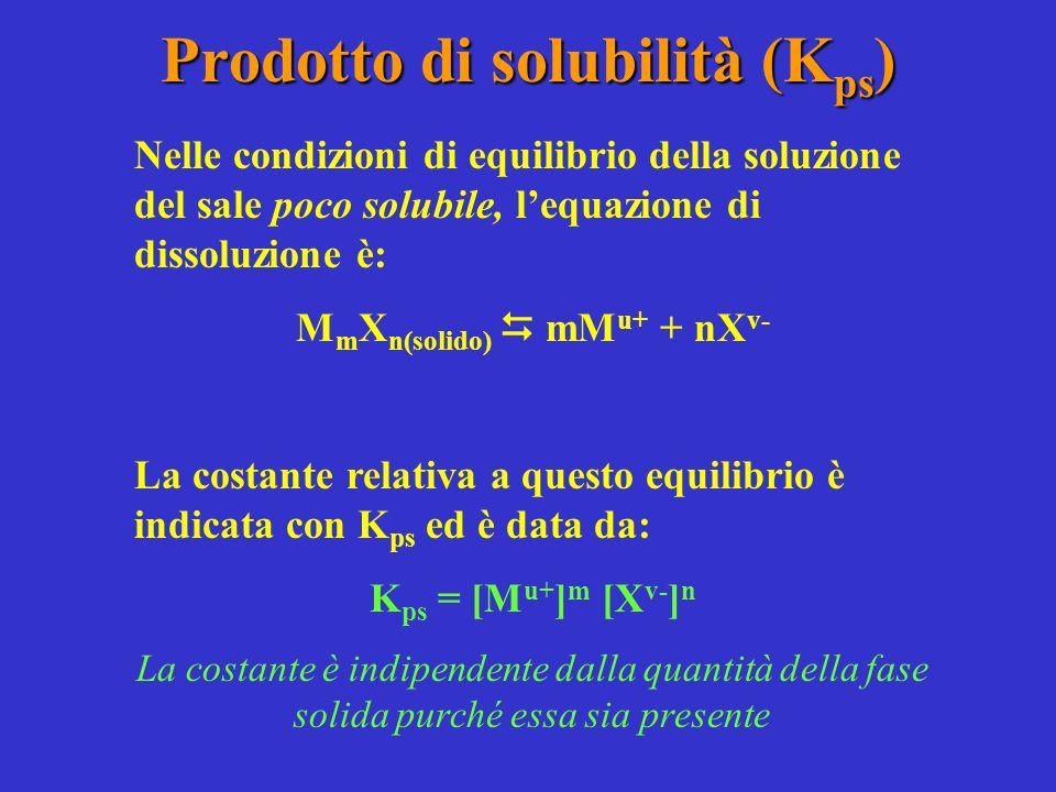 Prodotto di solubilità (K ps ) Nelle condizioni di equilibrio della soluzione del sale poco solubile, lequazione di dissoluzione è: M m X n(solido) mM u+ + nX v- La costante relativa a questo equilibrio è indicata con K ps ed è data da: K ps = [M u+ ] m [X v- ] n La costante è indipendente dalla quantità della fase solida purché essa sia presente