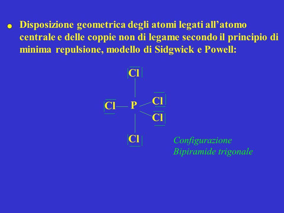 Tetra floruro di zolfo- SF 4 Numero di coppie elettroniche: 34/2 = 17 Individuazione dellatomo centrale: S SF F F Disposizione delle coppie di legame tra latomo centrale e gli altri atomi costituenti la molecola: Calcolo del numero di elettroni della configurazione elettronica esterna addizionato del numero di eventuali cariche negative o diminuito di eventuali cariche positive nel caso di ioni poliatomici: 6 (S) + 7 (F) 4 = 34 F