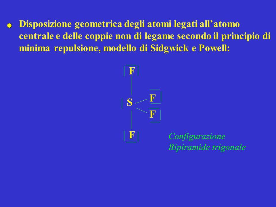 Nitrato - NO 3 - Numero di coppie elettroniche: 24/2 = 12 Individuazione dellatomo centrale: N NO O O Disposizione delle coppie di legame tra latomo centrale e gli altri atomi costituenti la molecola: Calcolo del numero di elettroni della configurazione elettronica esterna addizionato del numero di eventuali cariche negative o diminuito di eventuali cariche positive nel caso di ioni poliatomici: 5 (N) + 6 (O) 3 + 1 (carica) = 24 ] ] _