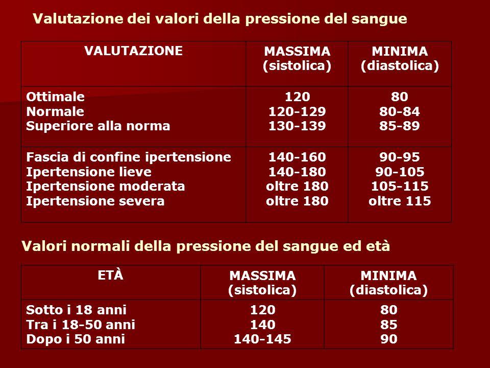 Valutazione dei valori della pressione del sangue VALUTAZIONEMASSIMA (sistolica) MINIMA (diastolica) Ottimale Normale Superiore alla norma 120 120-129