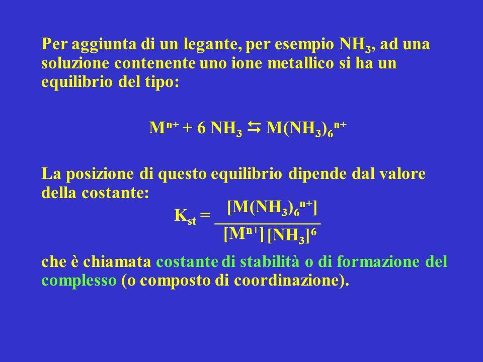 Per aggiunta di un legante, per esempio NH 3, ad una soluzione contenente uno ione metallico si ha un equilibrio del tipo: M n+ + 6 NH 3 M(NH 3 ) 6 n+