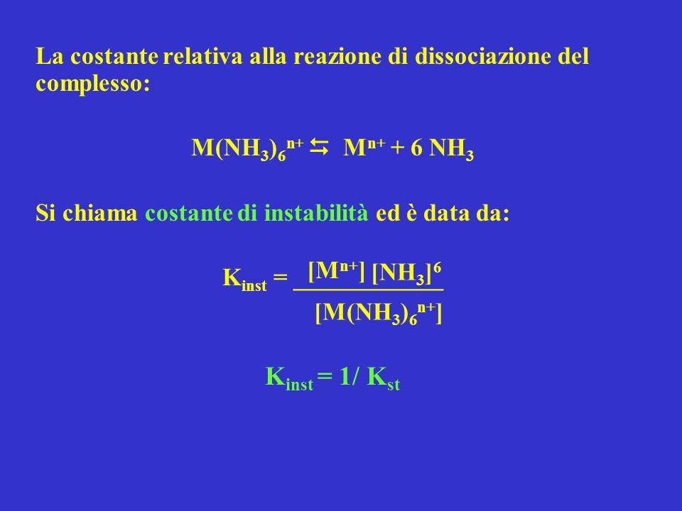 La costante relativa alla reazione di dissociazione del complesso: M(NH 3 ) 6 n+ M n+ + 6 NH 3 Si chiama costante di instabilità ed è data da: K inst