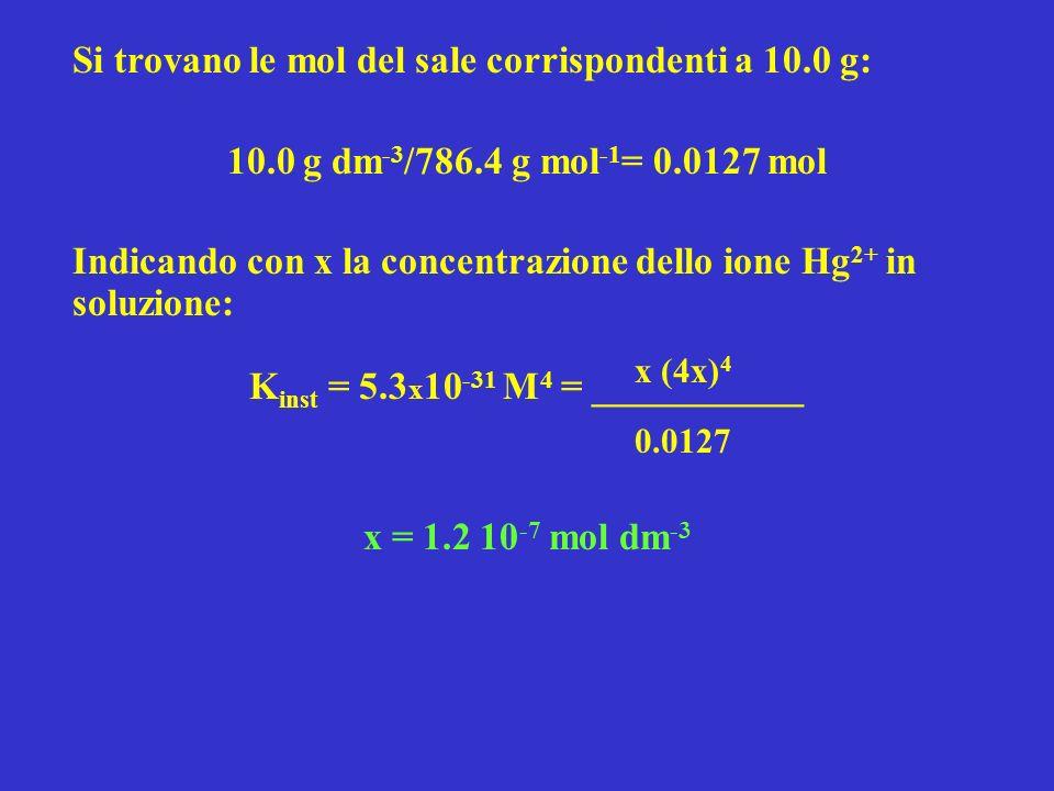 Nel secondo caso abbiamo la presenza di uno ione a comune, I -, derivante dal secondo sale KI, quindi: K inst = 5.3 x 10 -31 M 4 = ________________ trascurando 4x al numeratore rispetto a 1.00 M: x = 6.7 10 -33 mol dm -3 Si nota che lapprossimazione fatta è corretta e che la [Hg2+] in soluzione è minore di quella del caso precedente per effetto dello ione a comune x (1.00 M + 4x) 4 0.0127