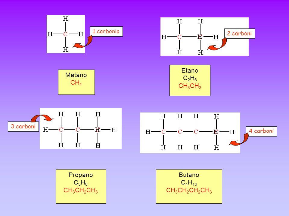 Metano CH 4 Etano C 2 H 6 CH 3 Propano C 3 H 8 CH 3 CH 2 CH 3 Butano C 4 H 10 CH 3 CH 2 CH 2 CH 3 1 carbonio 2 carboni 3 carboni 4 carboni H H H