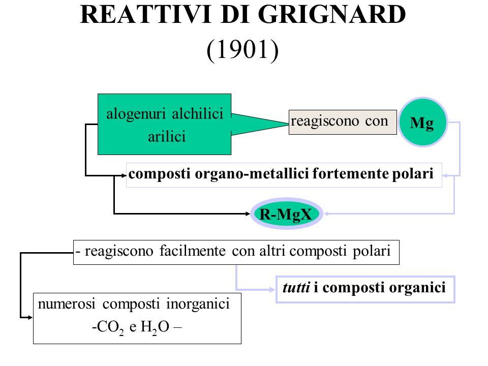 REATTIVI DI GRIGNARD (1901) tutti i composti organici alogenuri alchilici arilici reagiscono con Mg composti organo-metallici fortemente polari - reag