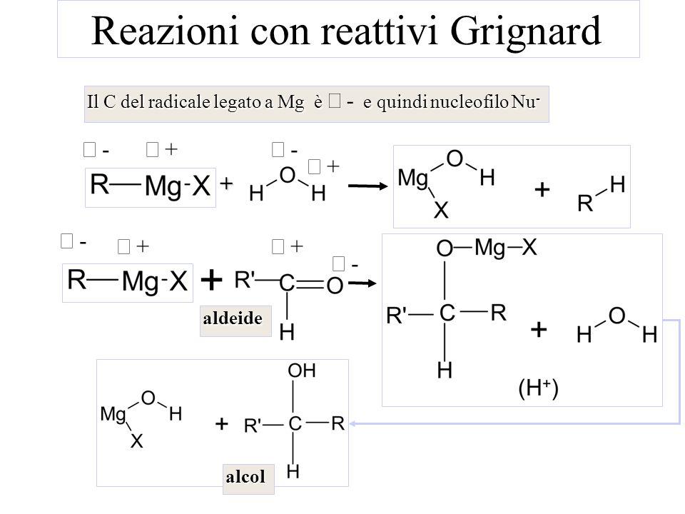 Reazioni con reattivi Grignard Il C del radicale legato a Mg è e quindi nucleofilo Nu - Il C del radicale legato a Mg è - e quindi nucleofilo Nu - - +