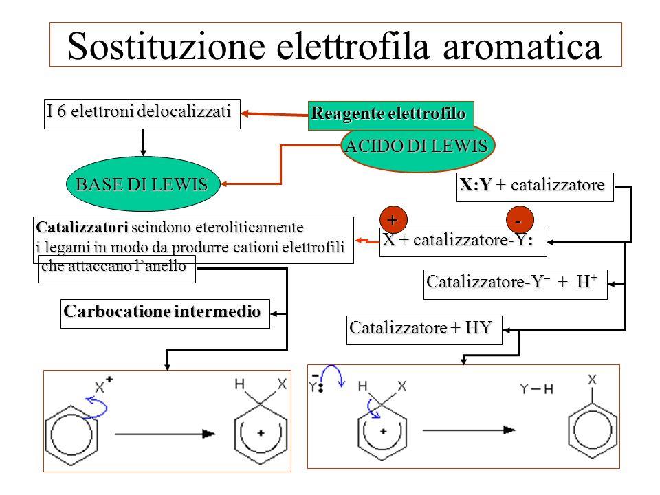 Sostituzione elettrofila aromatica ACIDO DI LEWIS I 6 elettroni delocalizzati BASE DI LEWIS Reagente elettrofilo Catalizzatori scindono eteroliticamen