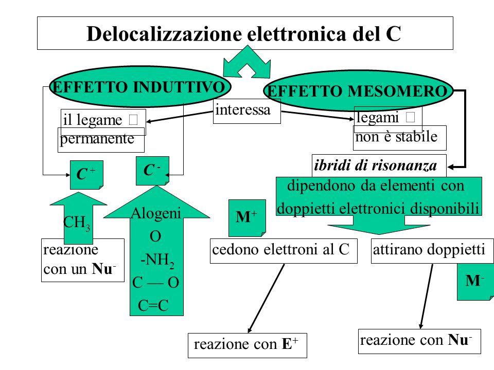Delocalizzazione elettronica del C C +C + EFFETTO INDUTTIVO EFFETTO MESOMERO il legame permanente reazione con un Nu - C -C - Alogeni O -NH 2 C O C=C