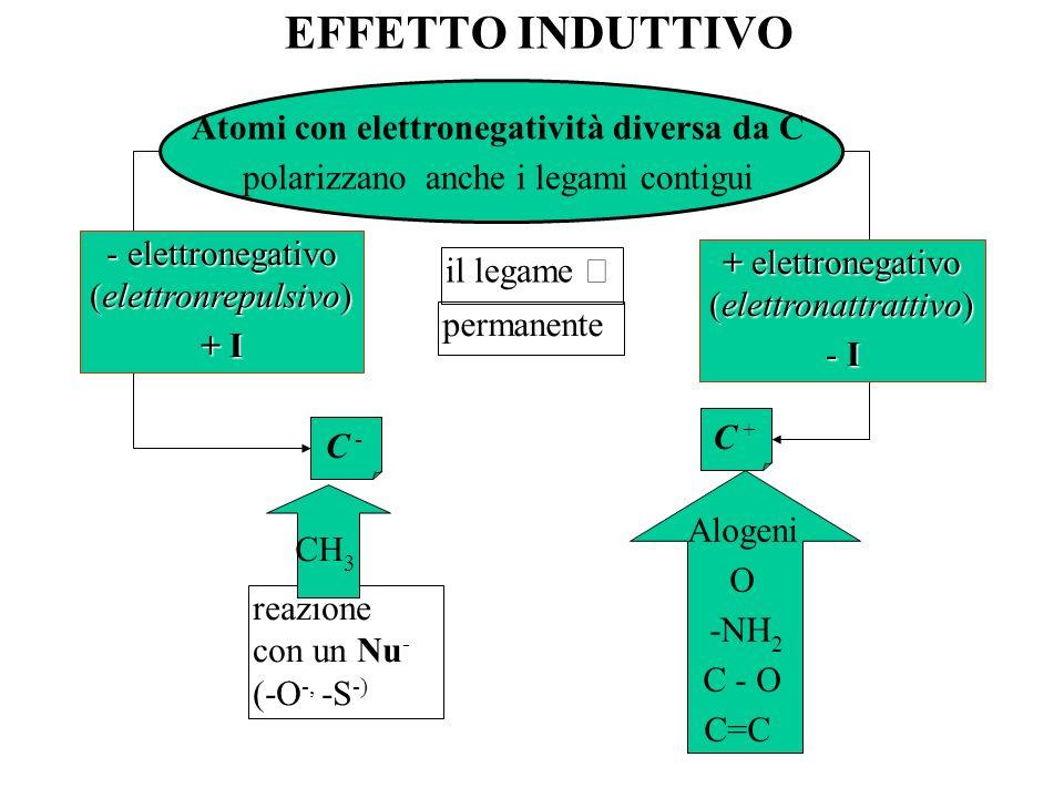 EFFETTO INDUTTIVO C -C - Atomi con elettronegatività diversa da C polarizzano anche i legami contigui il legame permanente reazione con un Nu - (-O -,