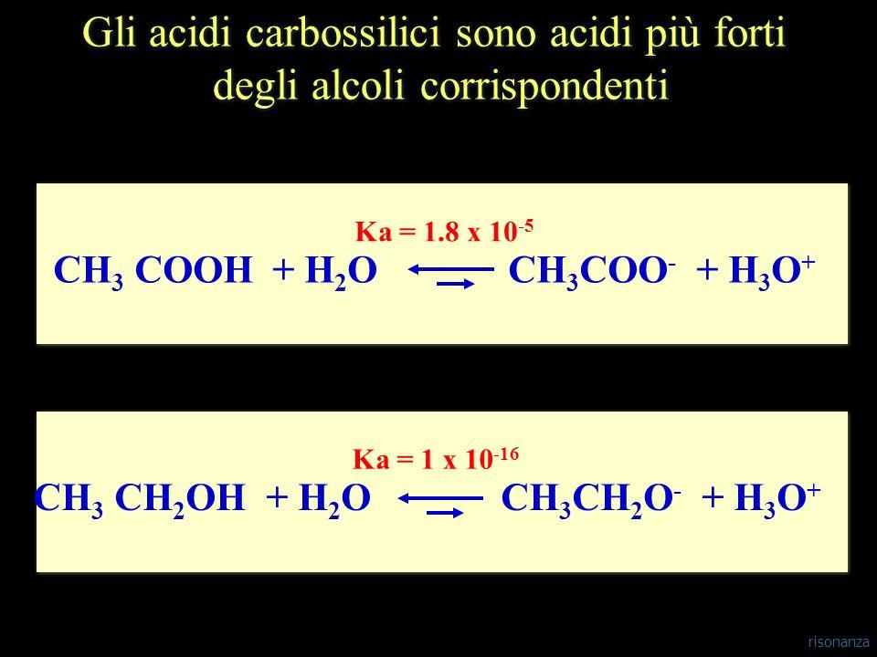 CH 3 COOH + H 2 OCH 3 COO - + H 3 O + Ka = 1.8 x 10 -5 CH 3 CH 2 OH + H 2 OCH 3 CH 2 O - + H 3 O + Ka = 1 x 10 -16 Gli acidi carbossilici sono acidi p